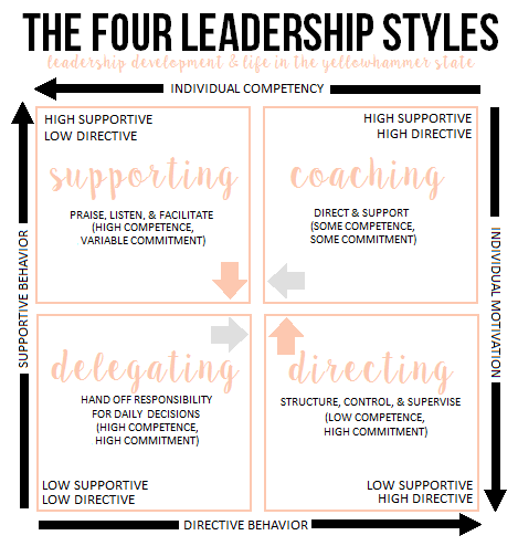 A Short Overview Of The Four Leadership Styles Leadership Development And Life In The Yellowhammer State