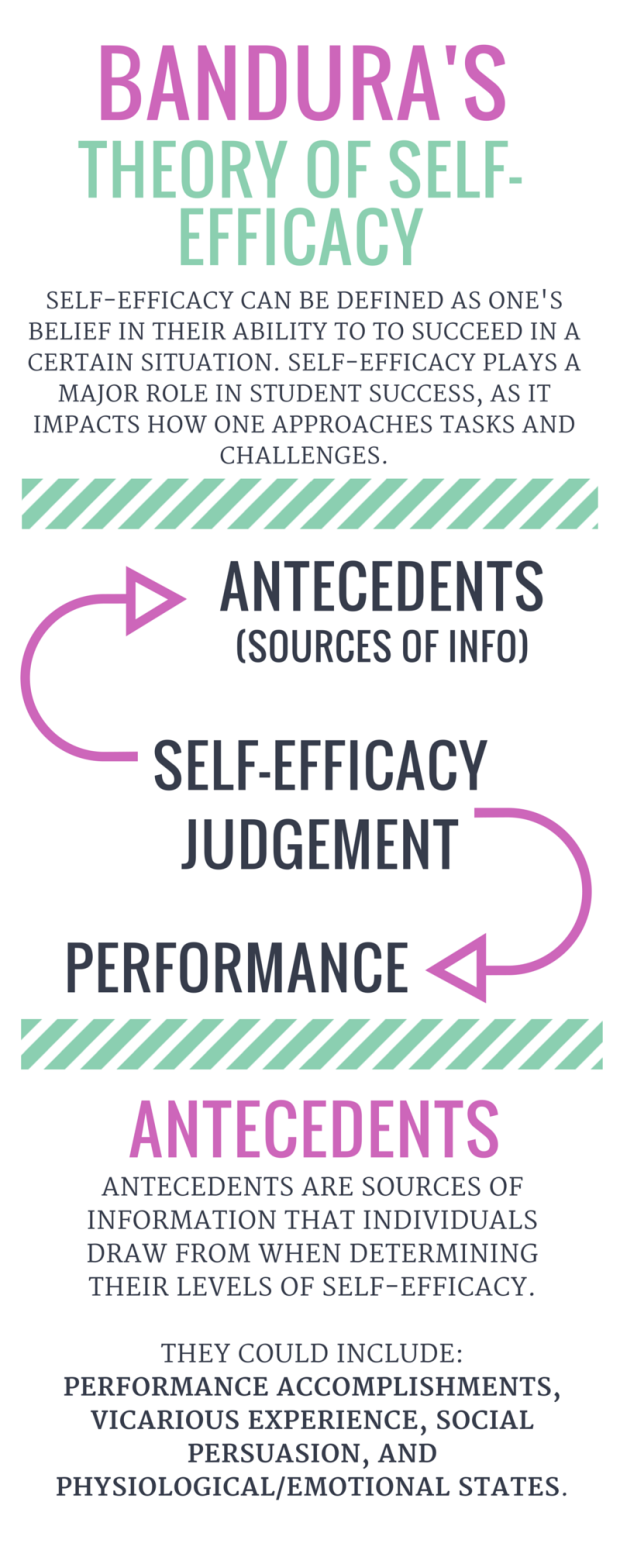 banduras selfefficacy theory magic report Report abuse transcript of a2 pe a2 pe self efficacy self-confidence and self-efficacy bandura's self-efficacy theory according to bandura.